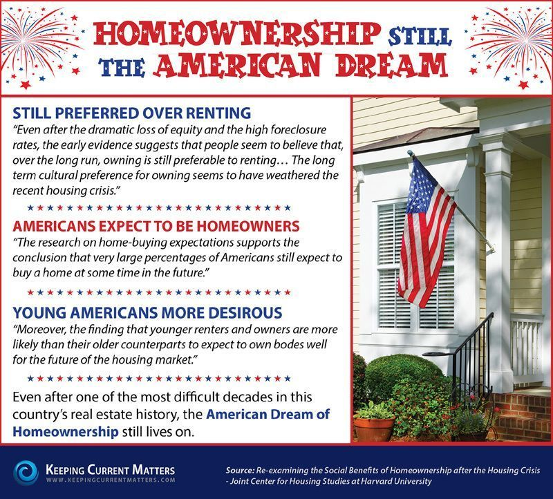 Homeownership-American-Dream